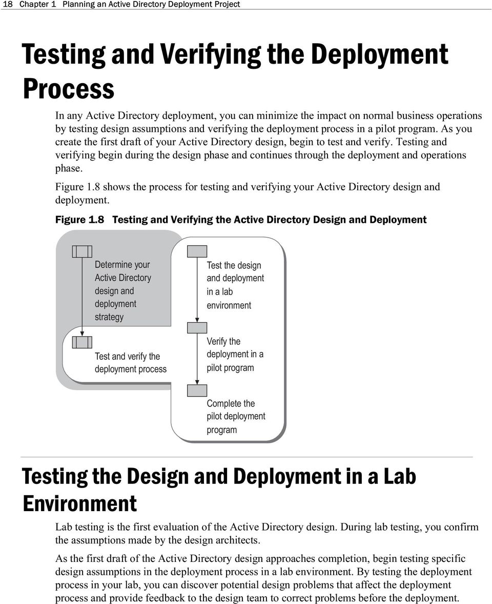 Testing and verifying begin dring the design phase and contines throgh the deployment and operations phase. Figre 1.