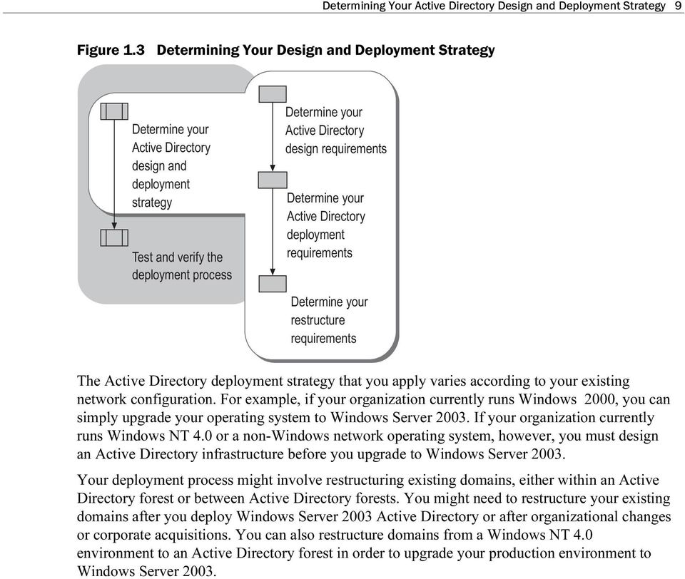 Determine yor Active Directory deployment reqirements Determine yor restrctre reqirements The Active Directory deployment strategy that yo apply varies according to yor existing network configration.