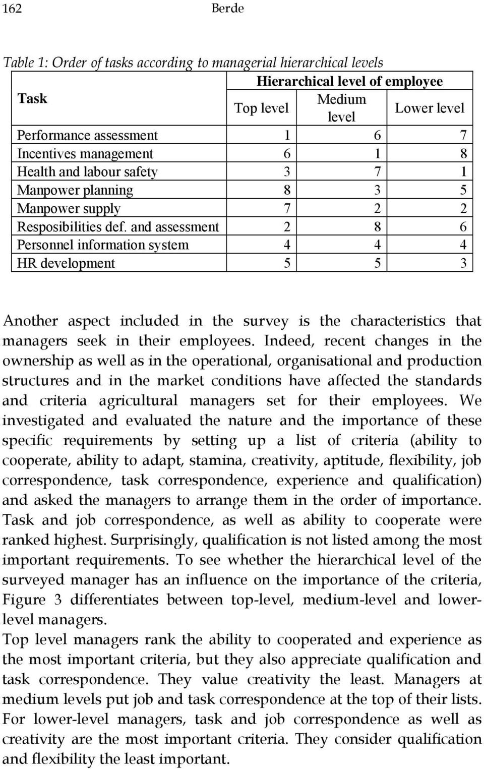 and assessment 2 8 6 Personnel information system 4 4 4 HR development 5 5 3 Another aspect included in the survey is the characteristics that managers seek in their employees.
