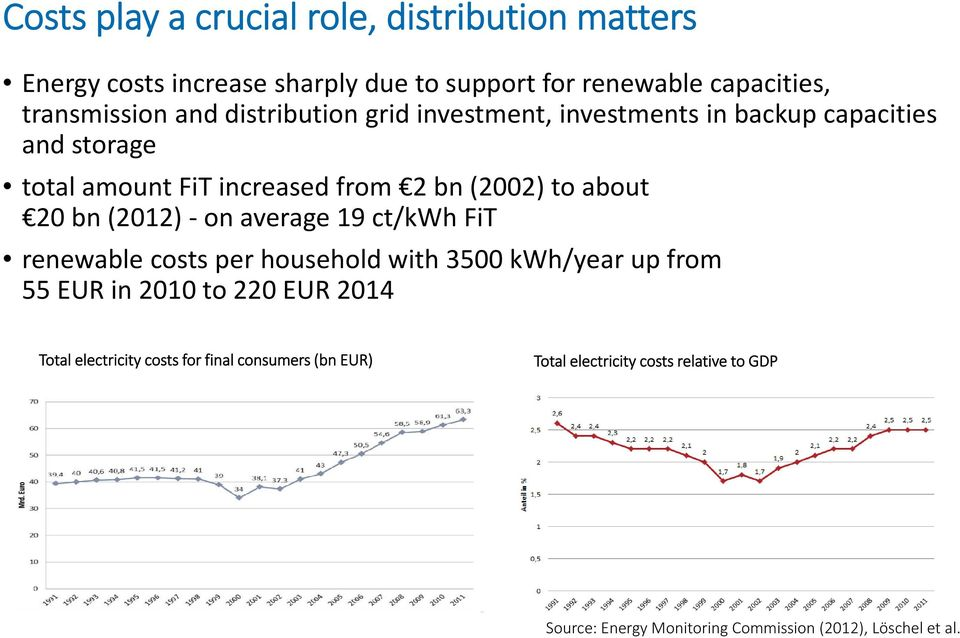 (2012) on average 19 ct/kwh FiT renewable costs per household with 3500 kwh/year up from 55 EUR in 2010 to 220 EUR 2014 Total