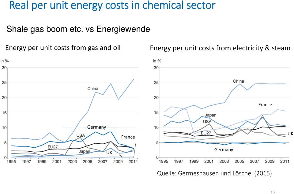 Energy per unit costs from electricity & steam France Germany