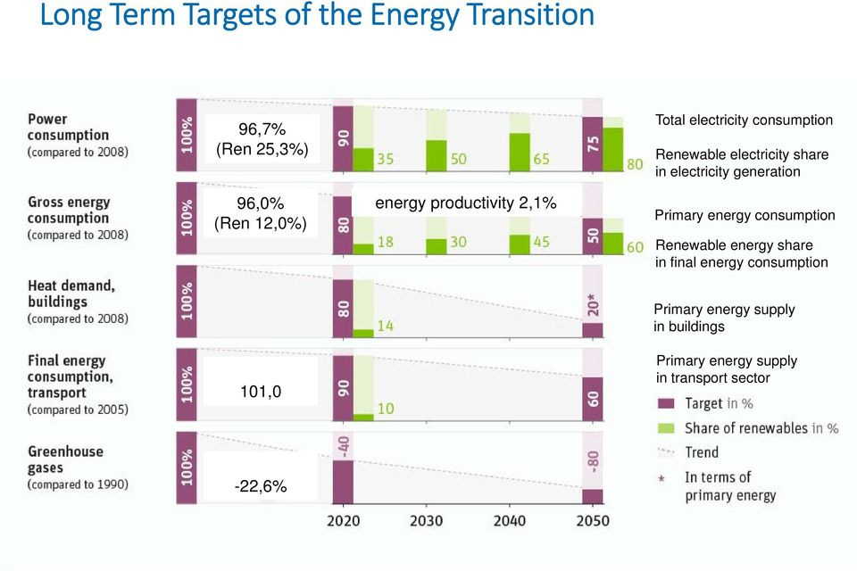 energy consumption Renewable energy share in final energy consumption 101,0 Primary energy supply in