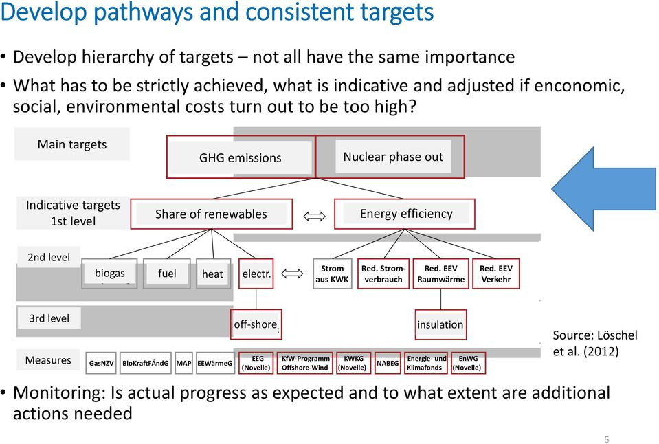 Ebene Indicative targets 1st level Anteil der erneuerbaren Energien Share of renewables am Brutto EEV Energy Reduktion efficiency des PEV 2nd level 2.