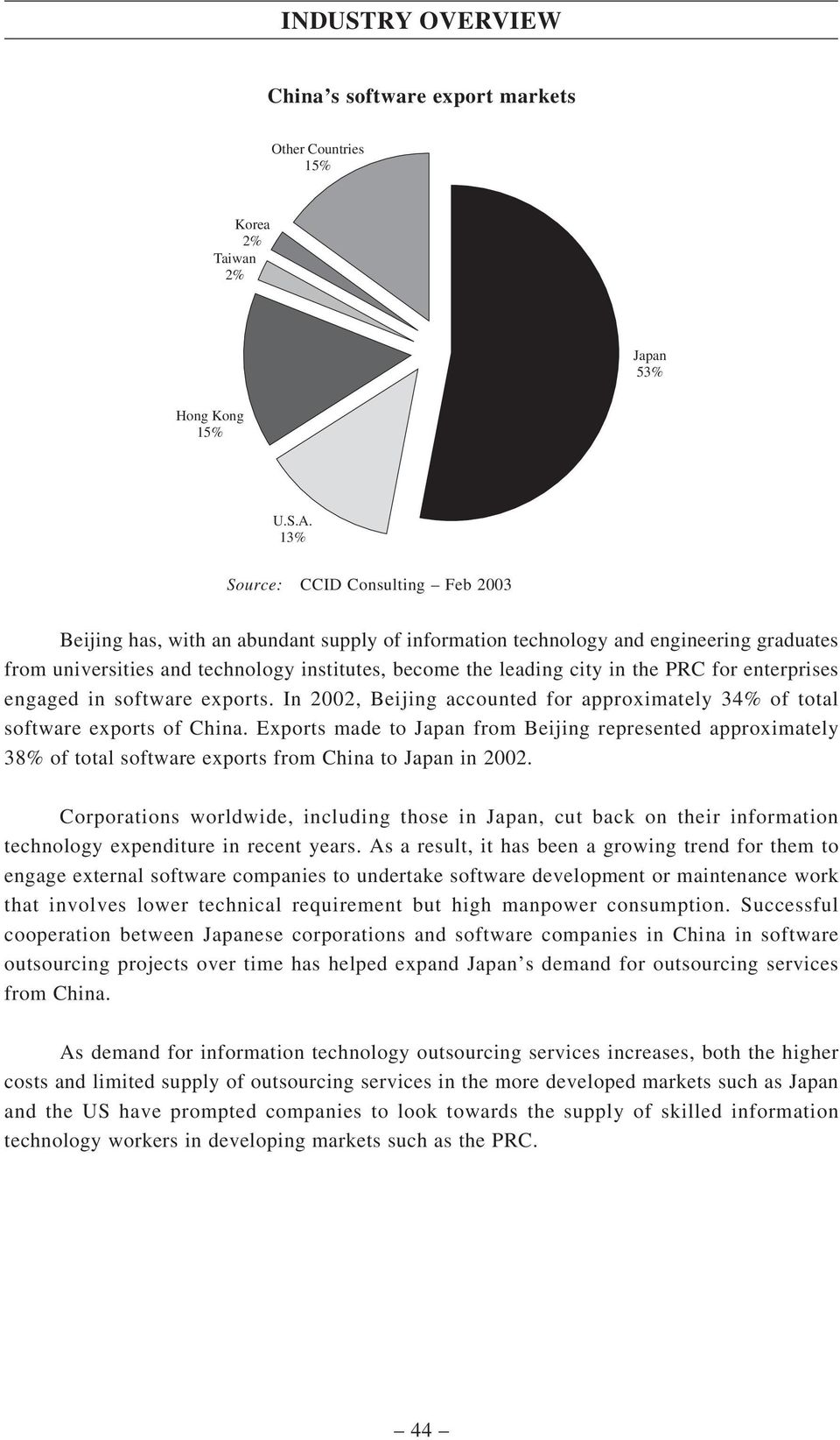 the PRC for enterprises engaged in software exports. In 2002, Beijing accounted for approximately 34% of total software exports of China.