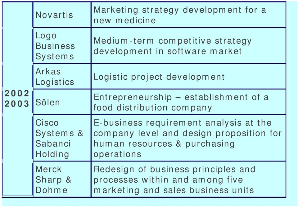 Entrepreneurship establishment of a food distribution company E-business requirement analysis at the company level and design