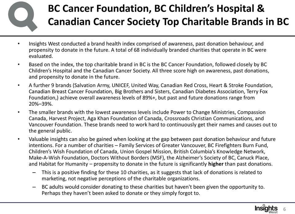 Based on the index, the top charitable brand in BC is the BC Cancer Foundation, followed closely by BC Children s Hospital and the Canadian Cancer Society.