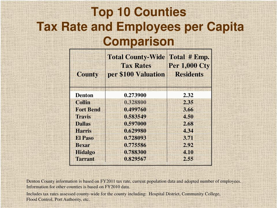 92 Hidalgo 0.788300 4.10 Tarrant 0.829567 2.55 Denton County information is based on FY2011 tax rate, current population data and adopted number of employees.