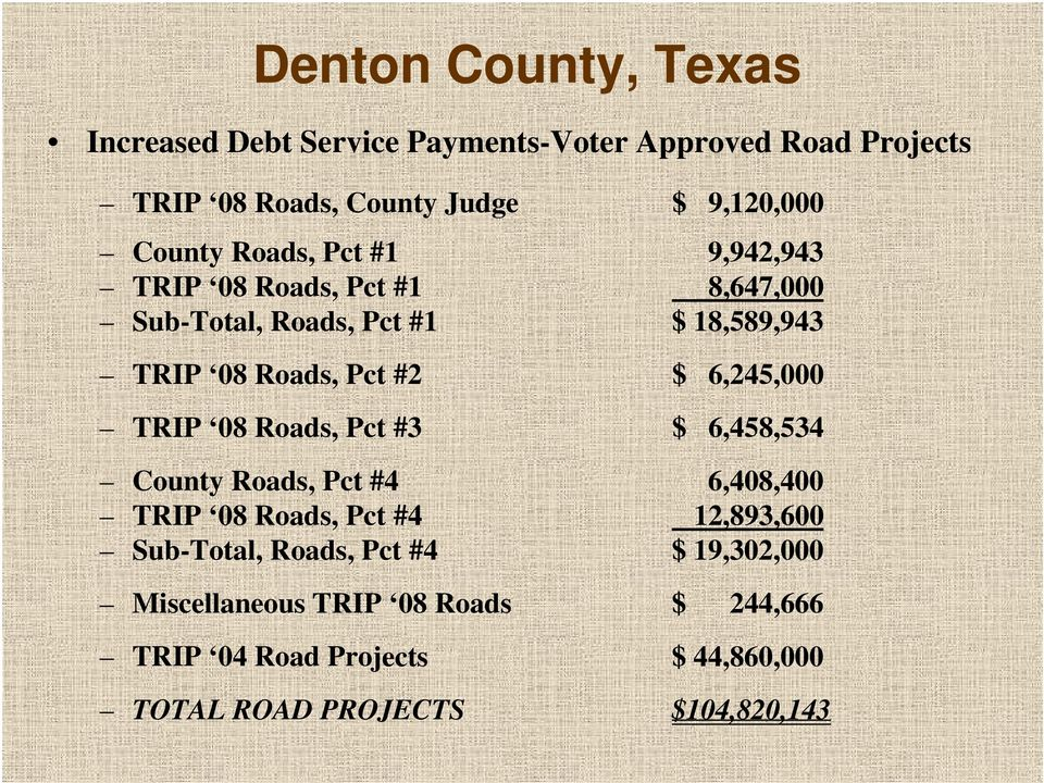 TRIP 08 Roads, Pct #3 $ 6,458,534 County Roads, Pct #4 6,408,400 TRIP 08 Roads, Pct #4 12,893,600 Sub-Total, Roads, Pct