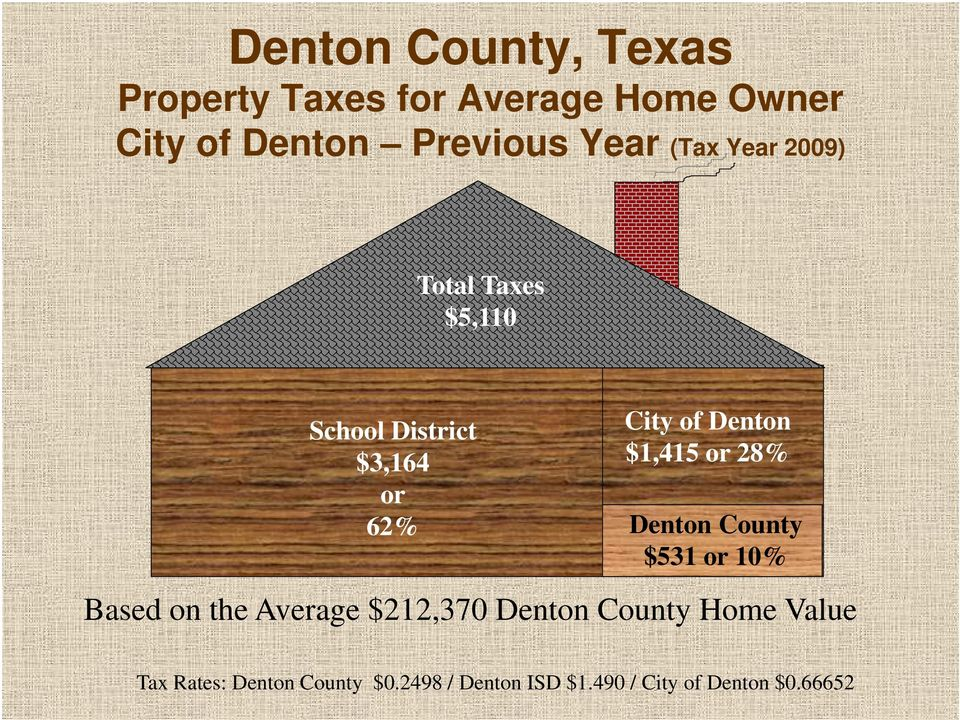 62% Denton County $531 or 10% Based on the Average $212,370 Denton County Home