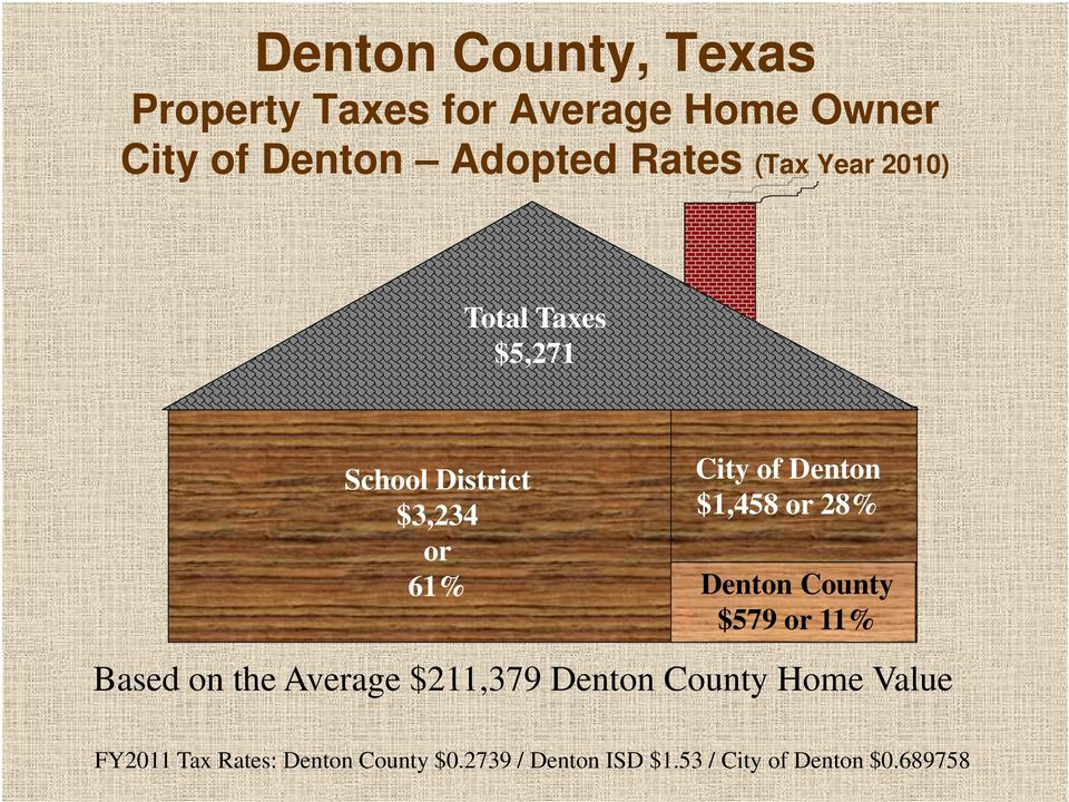 61% Denton County $579 or 11% Based on the Average $211,379 Denton County Home