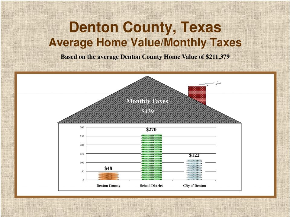 Monthly Taxes $439 300 250 $270 200 150 $122 100