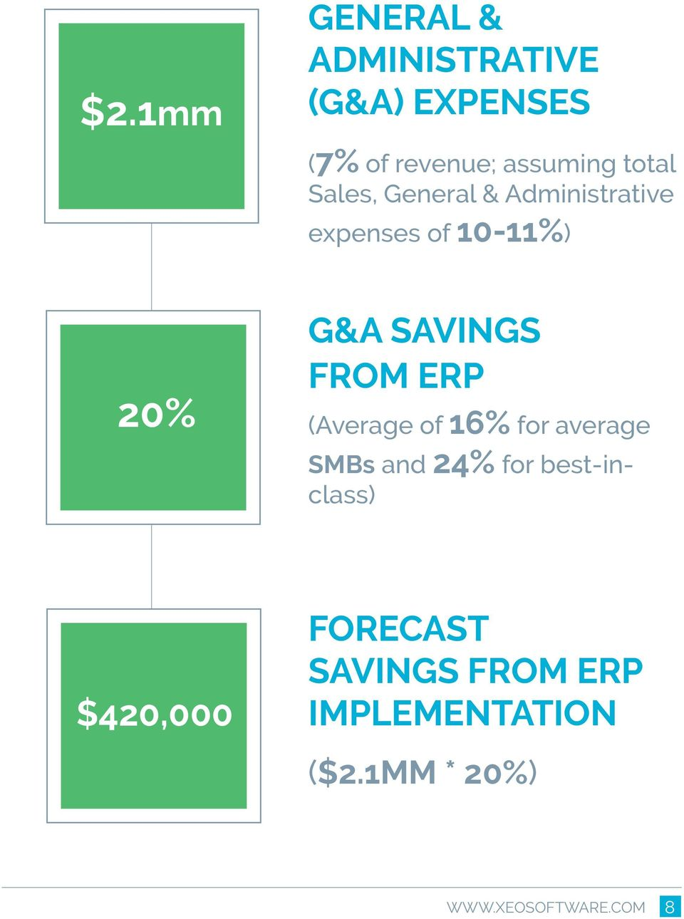 20% G&A SAVINGS FROM ERP (Average of 16% for average SMBs and 24% for