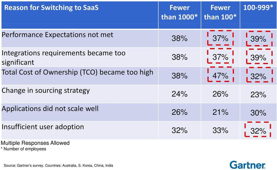 Change in sourcing strategy Applications did not scale well Insufficient user adoption 38% 37% 39% 38% 37% 39% 38% 47% 32% 24% 26%