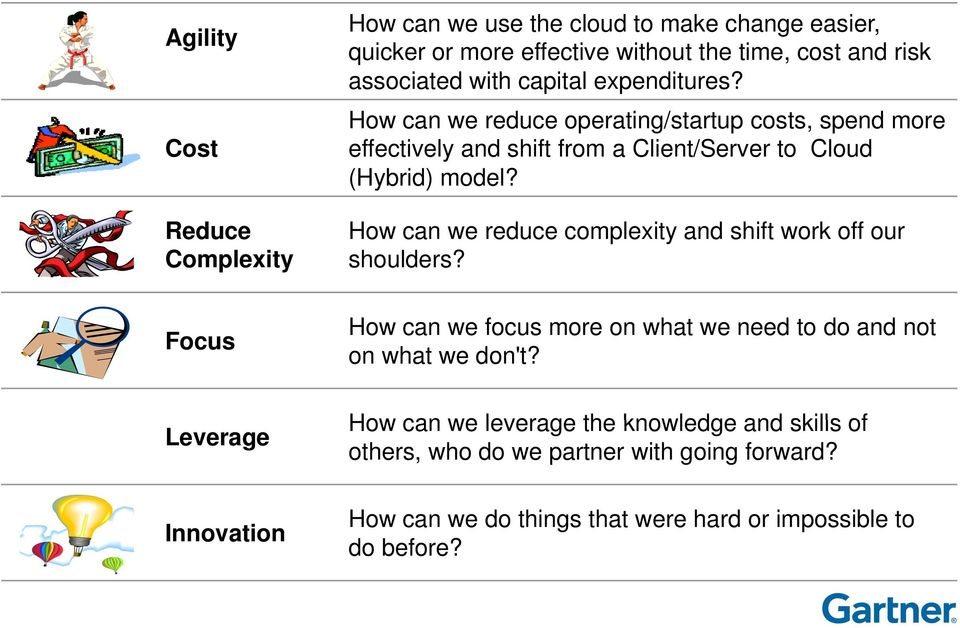 How can we reduce operating/startup costs, spend more effectively and shift from a Client/Server to Cloud (Hybrid) model?