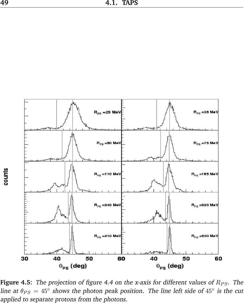 The line at θ P S = 45 shows the photon peak position.