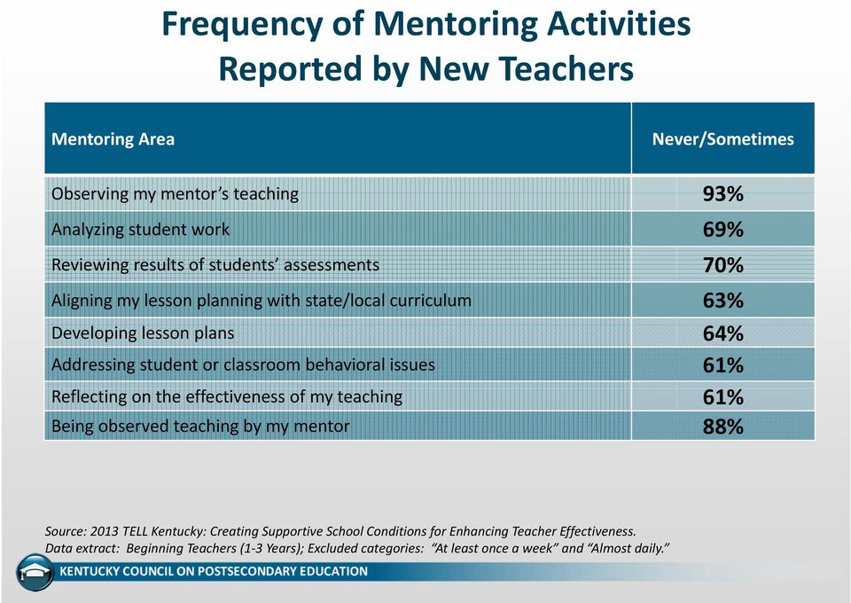 classroom behavioral issues 61% Reflecting on the effectiveness of my teaching 61% Being observed teaching by my mentor 88% Source: 2013 TELL Kentucky: