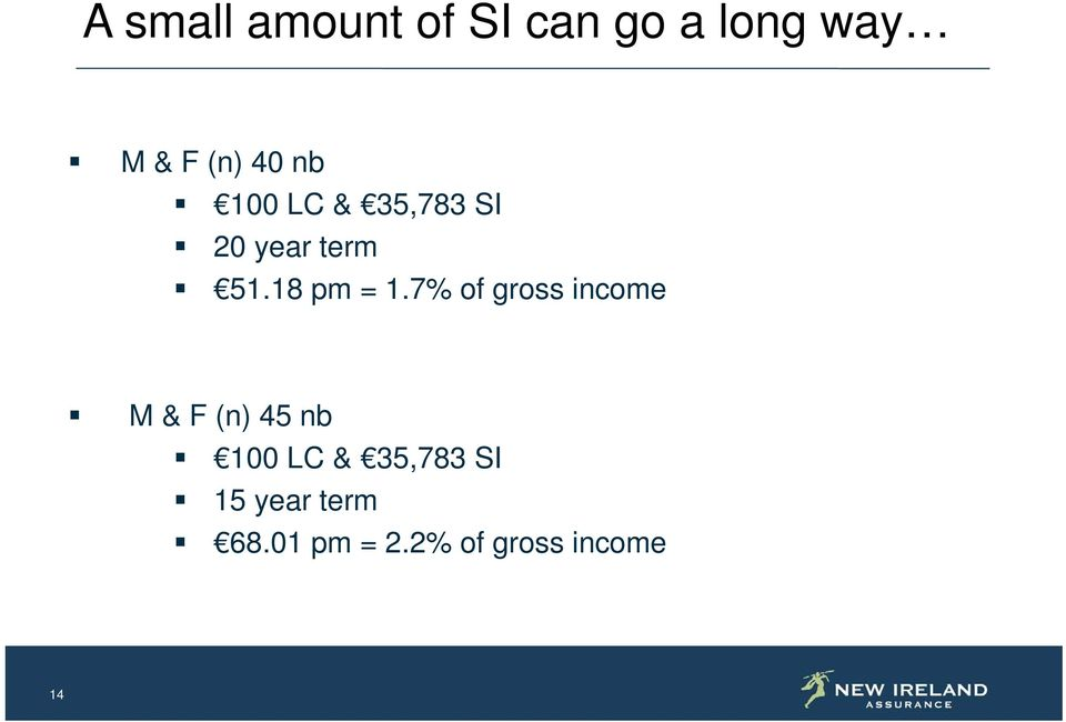 7% of gross income M & F (n) 45 nb 100 LC & 35,783