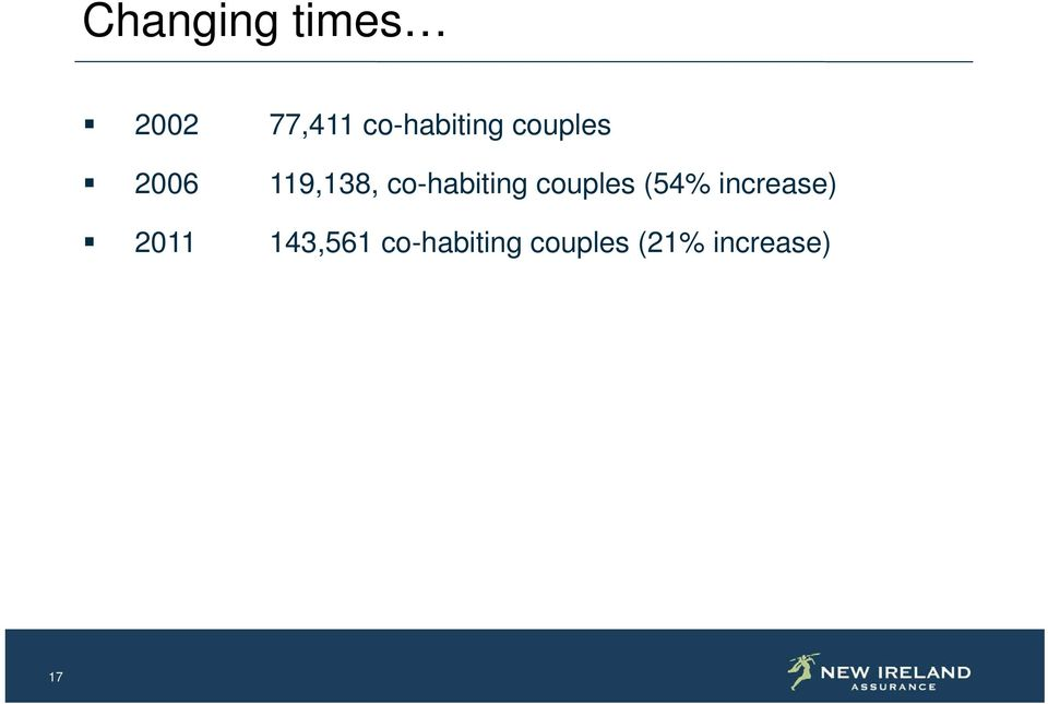 co-habiting couples (54% increase)