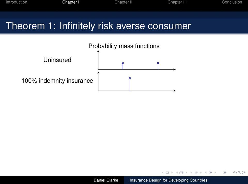 Uninsured Probability