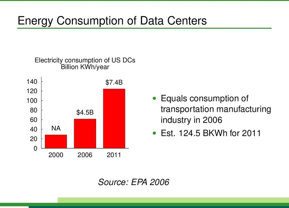 5B NA 2000 2006 2011 Equals consumption of transportation