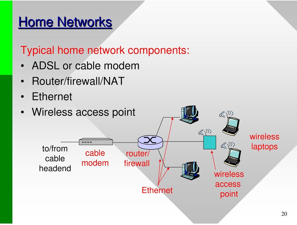 access point to/from cable headend cable modem router/
