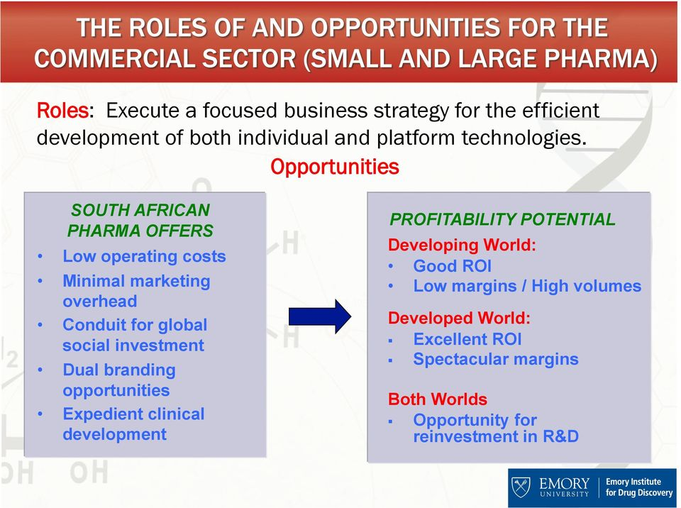 investment Dual branding opportunities Expedient clinical development PROFITABILITY POTENTIAL Developing World: Good