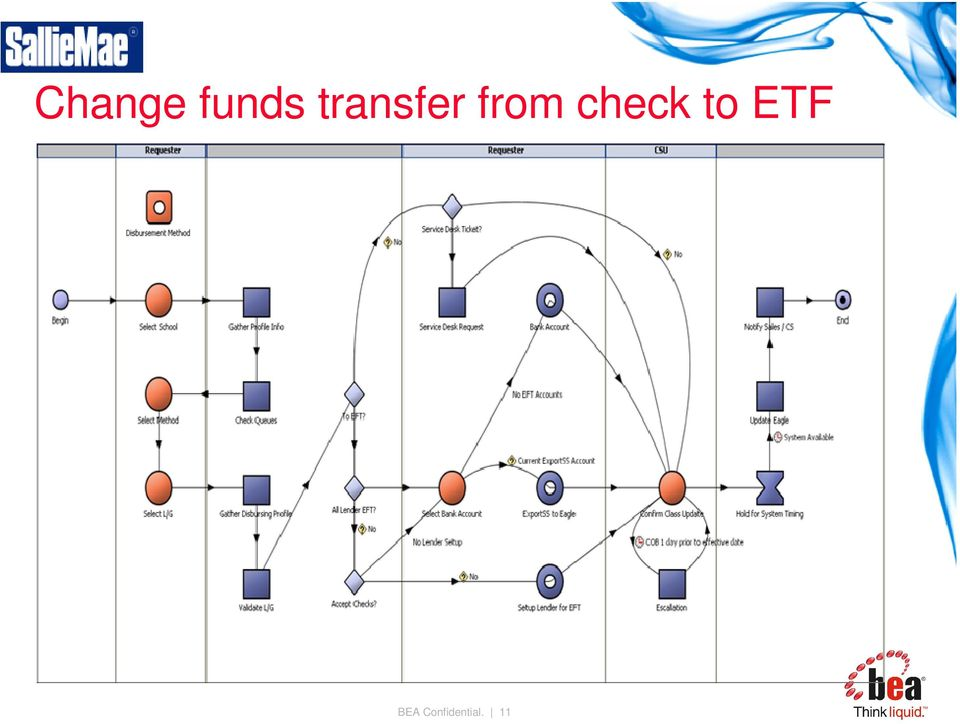 check to ETF
