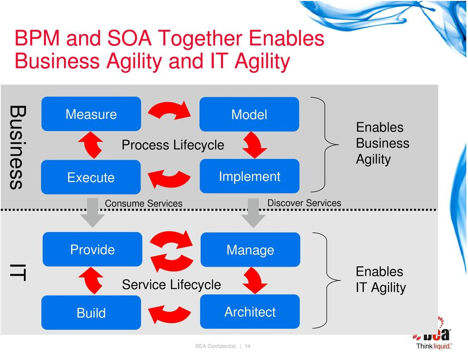 Business Agility Consume Services Discover Services Provide Manage