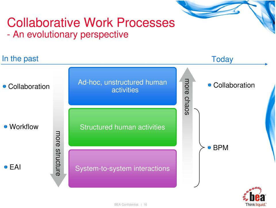 more chaos Collaboration Workflow Structured human activities EAI
