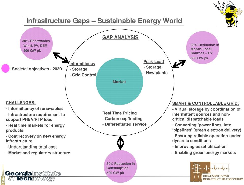 Cost recovery on new energy infrastructure - Understanding total cost - Market and regulatory structure Real Time Pricing - Carbon cap/trading - Differentiated service SMART & CONTROLLABLE GRID: -