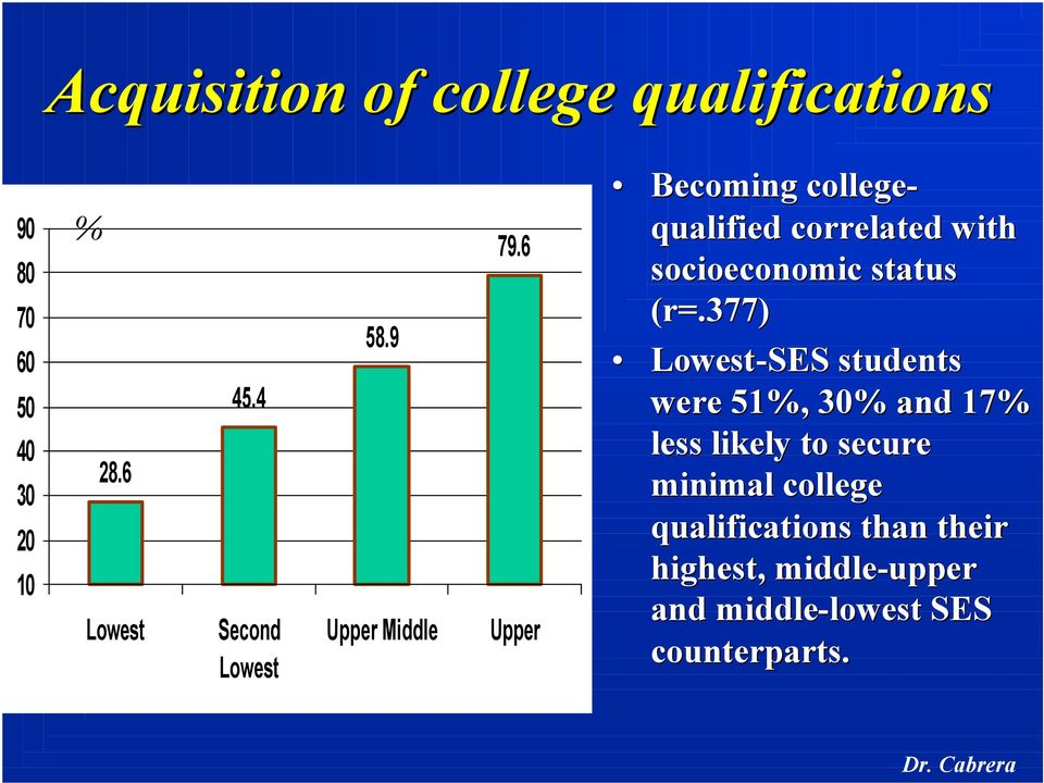 6 Upper Becoming college- qualified correlated with socioeconomic status (r=.