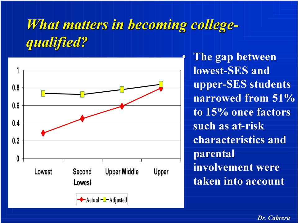 upper-ses students narrowed from 51% to 15% once factors such as at-risk