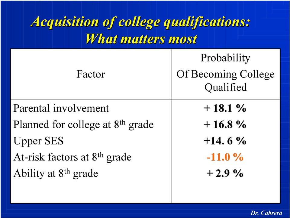 At-risk factors at 8 th grade Ability at 8 th grade Probability Of