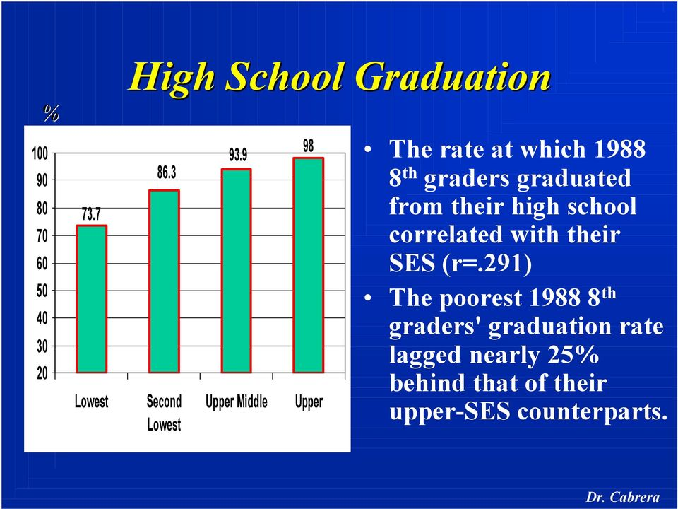 9 Upper Middle 98 Upper The rate at which 1988 8 th graders graduated from their