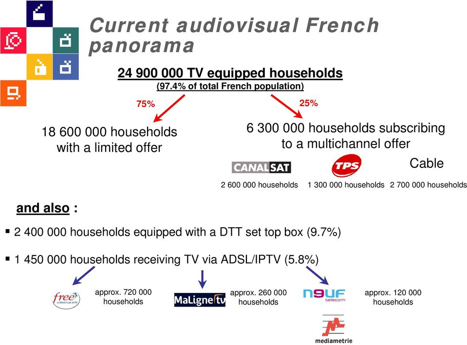 multichannel offer Cable 2 600 000 households 1 300 000 households 2 700 000 households and also : 2 400 000 households