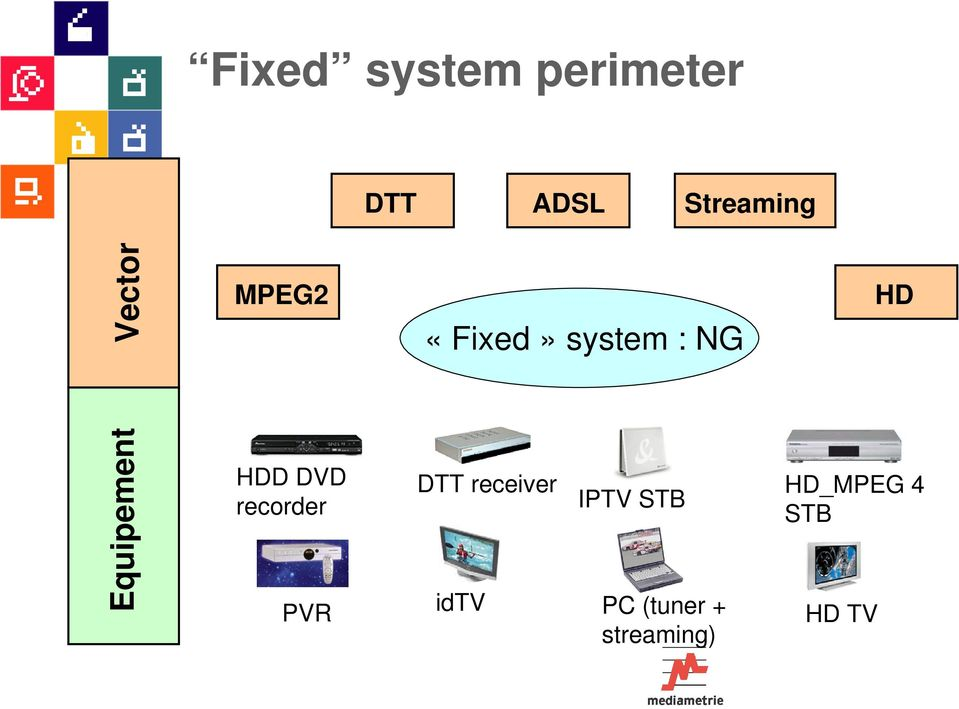 «Fixed» system : NG DTT receiver idtv IPTV