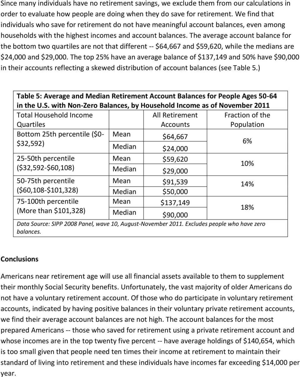 The average account balance for the bottom two quartiles are not that different -- $64,667 and $59,620, while the medians are $24,000 and $29,000.