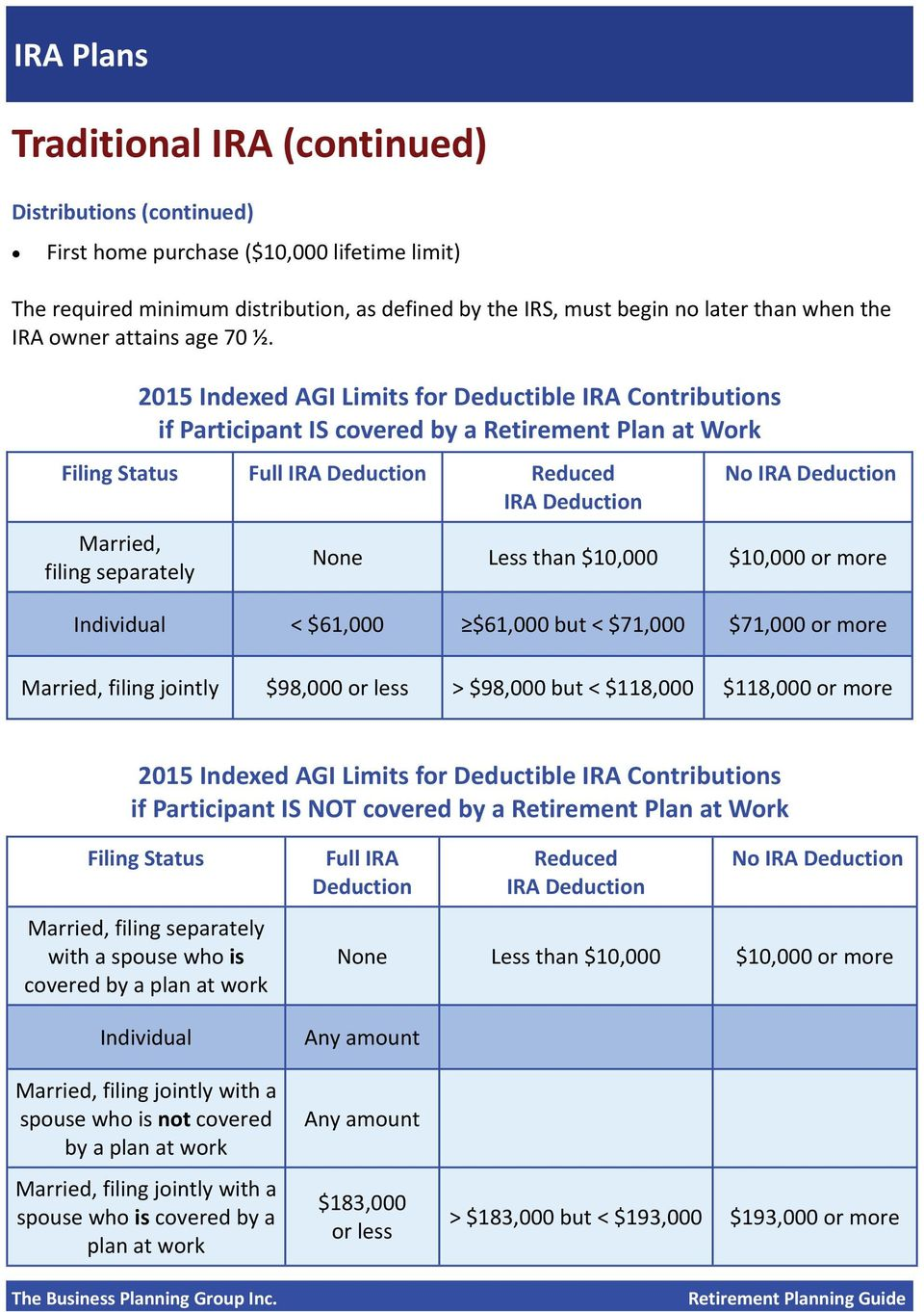 2015 Indexed AGI Limits for Deductible IRA Contributions if Participant IS covered by a Retirement Plan at Work Filing Status Full IRA Deduction Reduced IRA Deduction Married, filing separately No