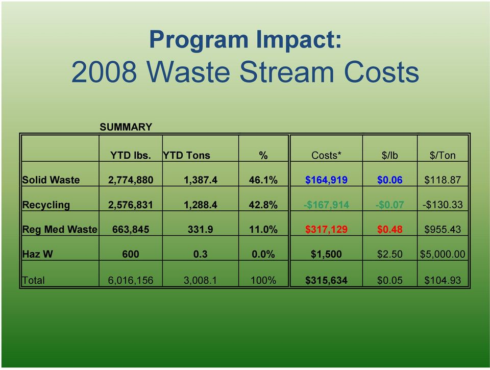 87 Recycling 2,576,831 1,288.4 42.8% -$167,914 -$0.07 -$130.33 Reg Med Waste 663,845 331.