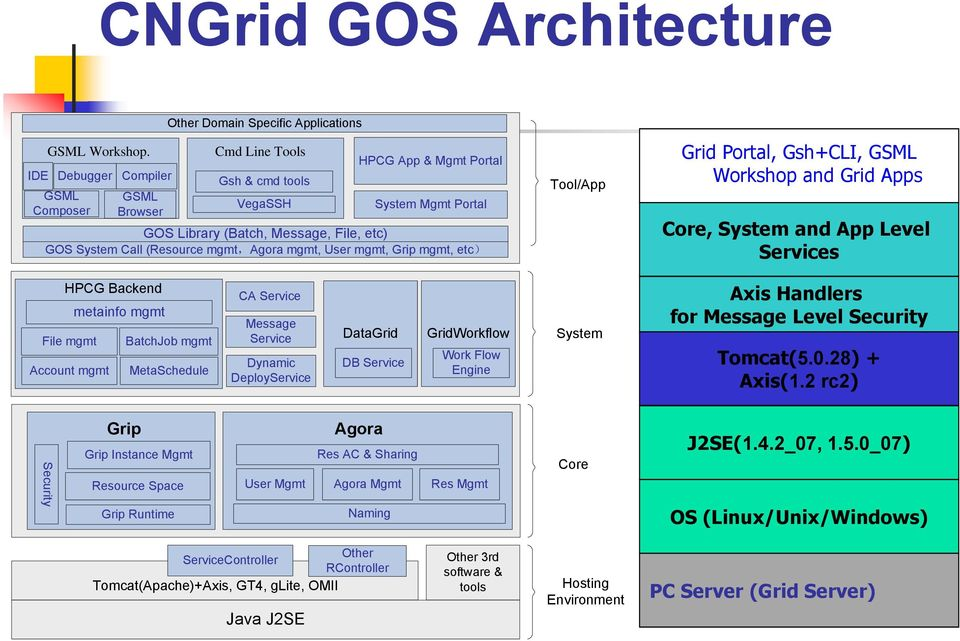 etc) GOS System Call (Resource mgmt,agora mgmt, User mgmt, Grip mgmt, etc) Tool/App Grid Portal, Gsh+CLI, GSML Workshop and Grid Apps Core, System and App Level Services HPCG Backend metainfo mgmt