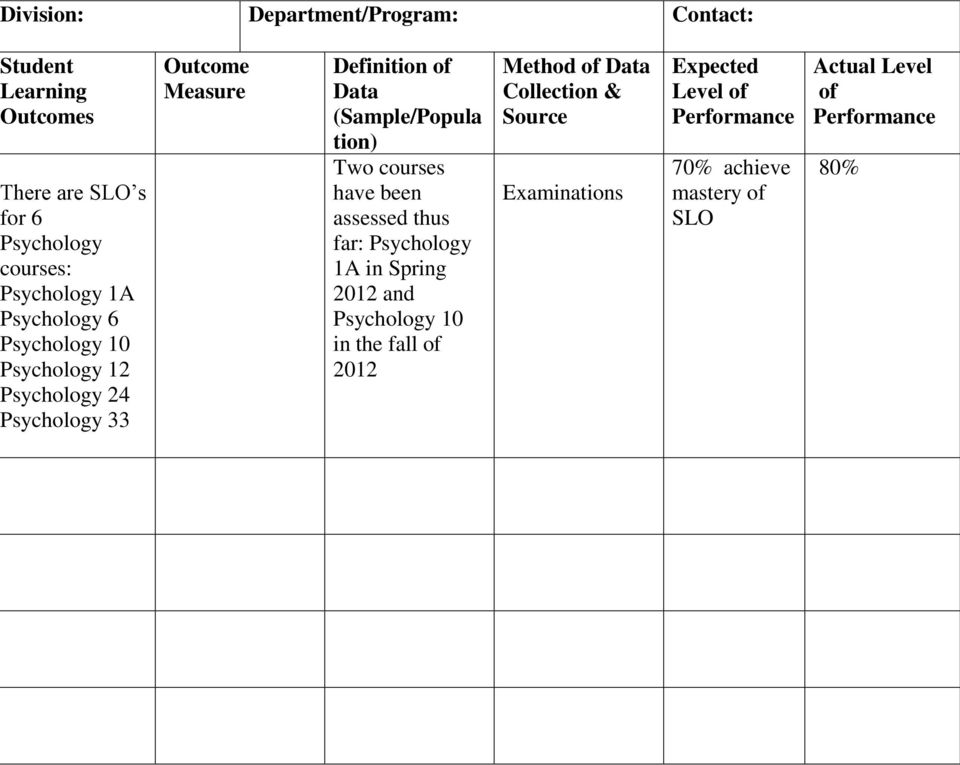 tion) Two courses have been assessed thus far: Psychology 1A in Spring 2012 and Psychology 10 in the fall of 2012 Method