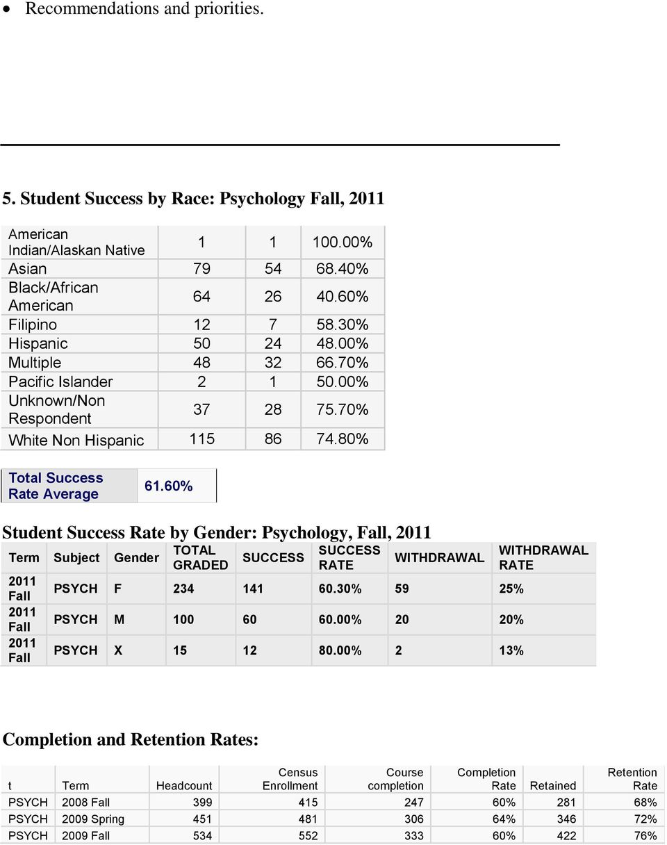 60% Student Success Rate by Gender: Psychology, Fall, 2011 Term Subject Gender 2011 Fall 2011 Fall 2011 Fall TOTAL GRADED SUCCESS SUCCESS RATE WITHDRAWAL PSYCH F 234 141 60.