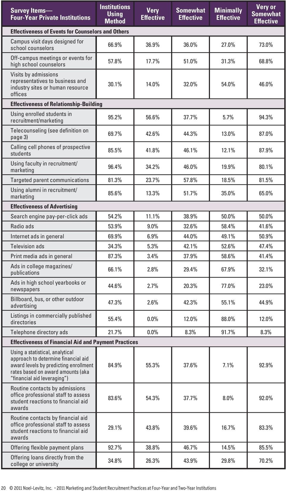 0% 54.0% 46.0% offices ness of Relationship-Building Using enrolled in recruitment/marketing 95.2% 56.6% 37.7% 5.7% 94.3% Telecounseling (see definition on page 3) 69.7% 42.6% 44.3% 13.0% 87.