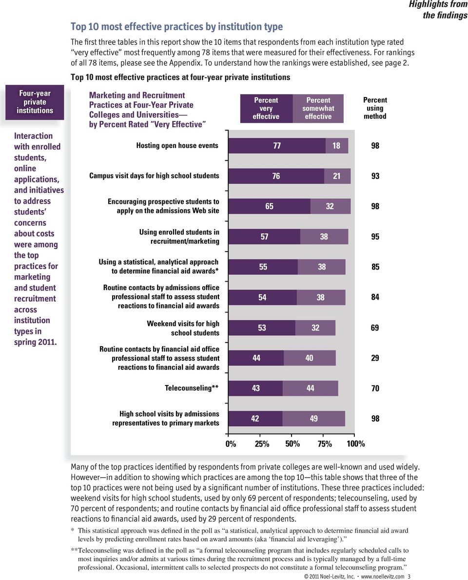 Top 10 most effective practices at four-year private institutions Highlights from the findings Four-year private institutions Interaction with enrolled, online applications, and initiatives to