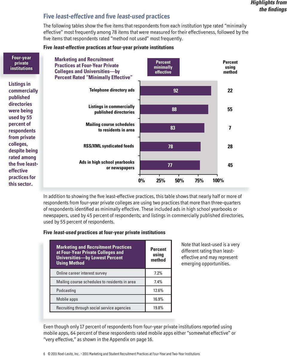 Five least-effective practices at four-year private institutions Highlights from the findings Four-year private institutions Listings in commercially published directories were being used by 55