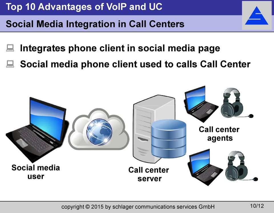 Social media phone client used to calls Call