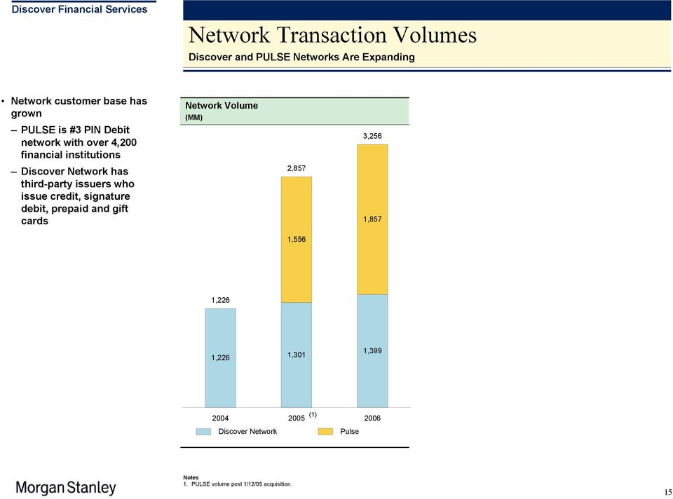 issue credit, signature debit, prepaid and gift cards Network Volume (MM) 2,857 3,256 1,857 1,556 1,226