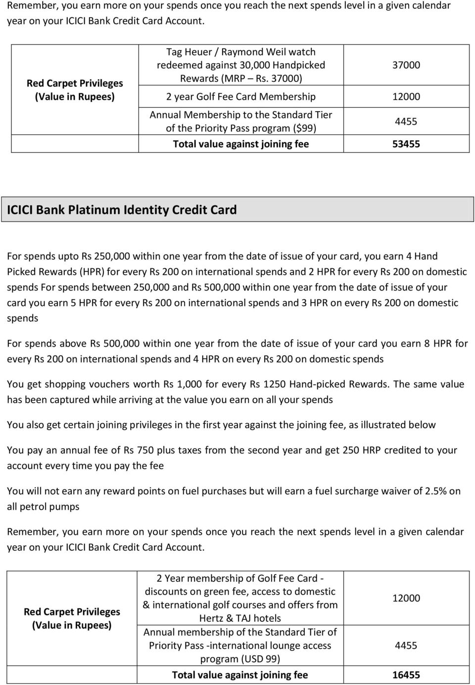 37000) 37000 2 year Golf Fee Card Membership 12000 Annual Membership to the Standard Tier of the Priority Pass program ($99) 4455 Total value against joining fee 53455 ICICI Bank Platinum Identity
