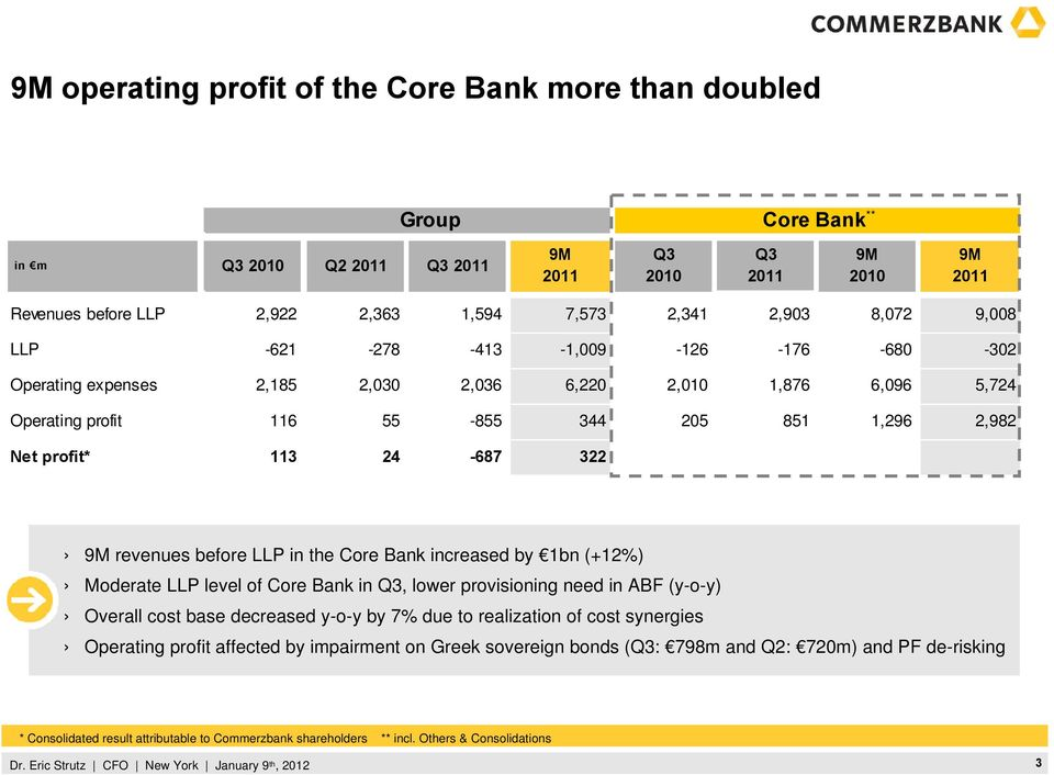 202 1,020 1,372 2,961 9M revenues before LLP in the Core Bank increased by 1bn (+12%) Moderate LLP level of Core Bank in Q3, lower provisioning need in ABF (y-o-y) Overall cost base decreased y-o-y