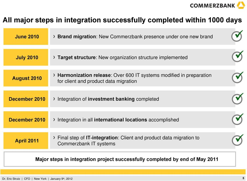 modified in preparation for client and product data migration Integration of investment banking completed Integration in all international locations